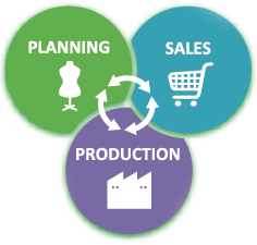 planning Sales Production